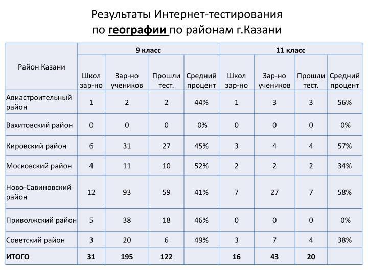 Результаты Интернет-тестирования