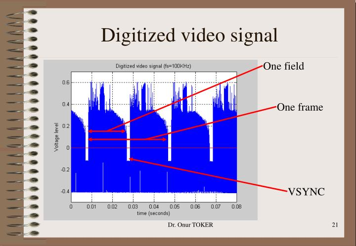 Digitized video signal