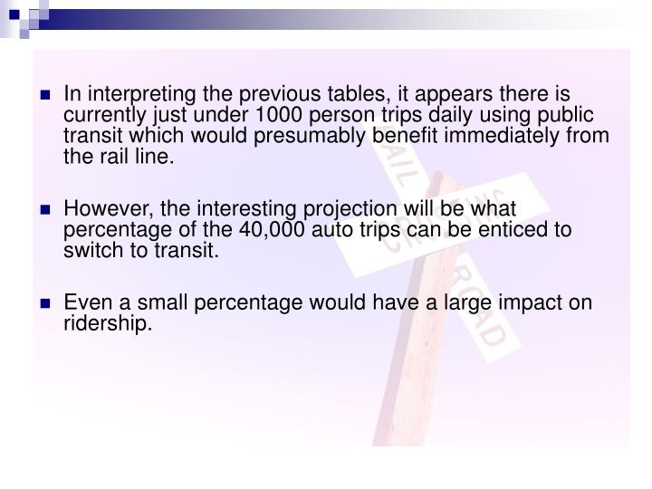 In interpreting the previous tables, it appears there is currently just under 1000 person trips daily using public transit which would presumably benefit immediately from the rail line.