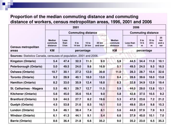 Proportion of the median commuting distance and commuting distance of workers, census metropolitan areas, 2001 and 2006