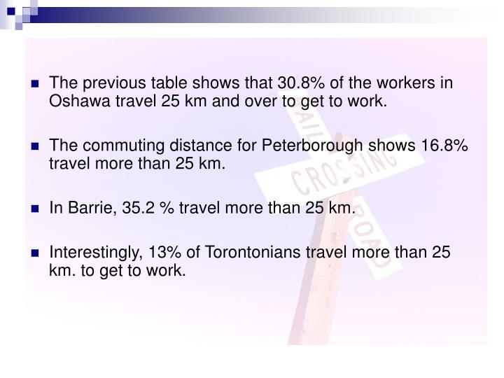 The previous table shows that 30.8% of the workers in Oshawa travel 25 km and over to get to work.