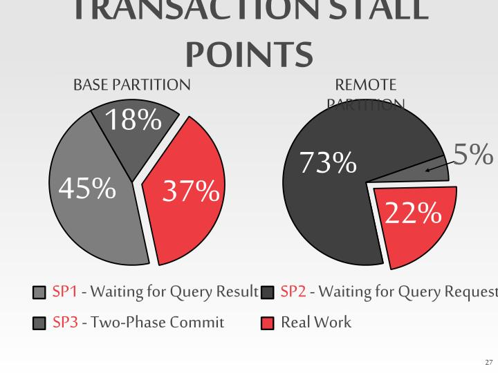 TRANSACTION STALL POINTS