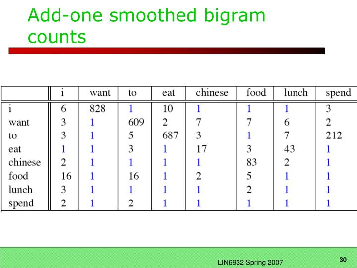 Add-one smoothed bigram counts