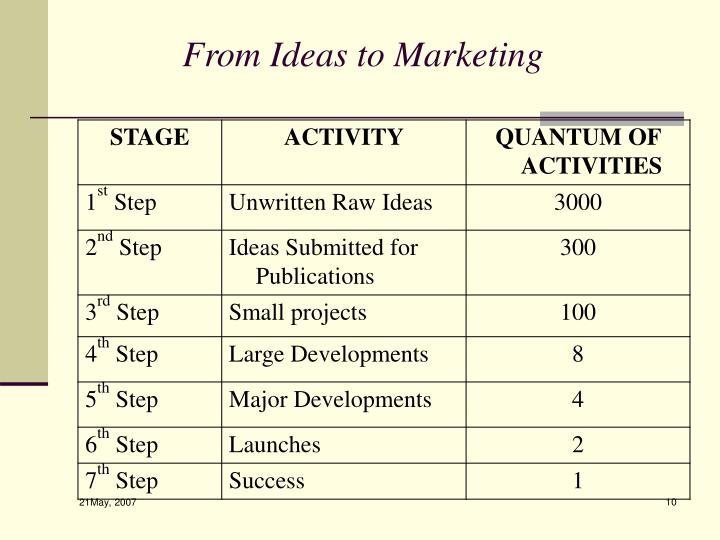 From Ideas to Marketing