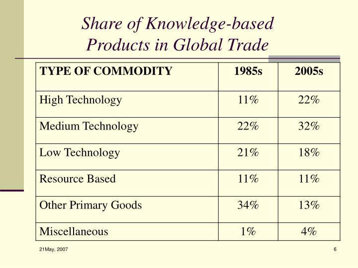 Share of Knowledge-based Products in Global Trade
