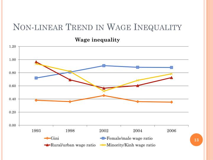 Non-linear Trend in Wage Inequality