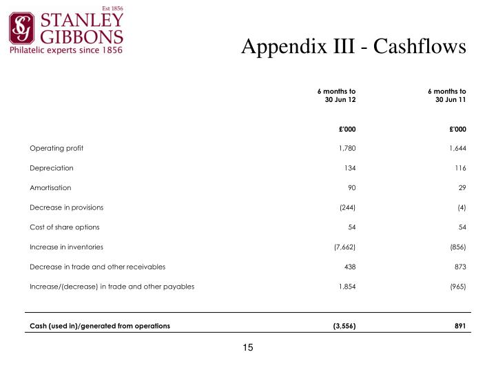 Appendix III - Cashflows