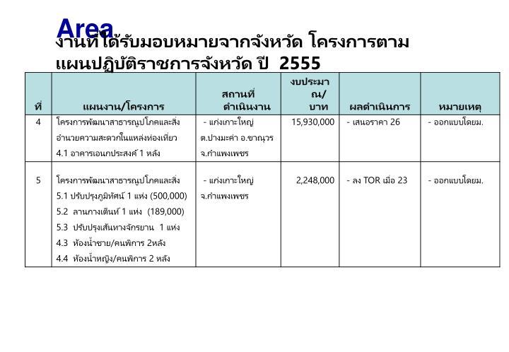 งานที่ได้รับมอบหมายจากจังหวัด โครงการตามแผนปฏิบัติราชการจังหวัด ปี  2555