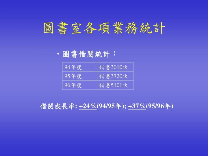 圖書室各項業務統計