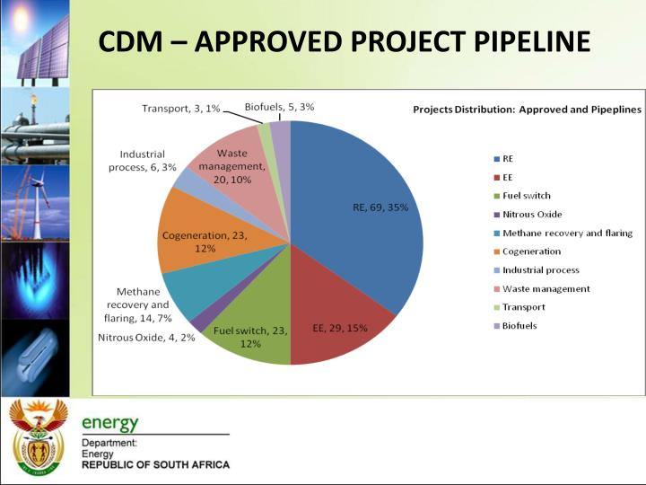 CDM – APPROVED PROJECT PIPELINE