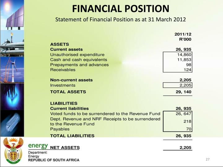 Statement of Financial Position as at 31 March 2012