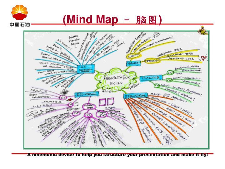 (Mind Map