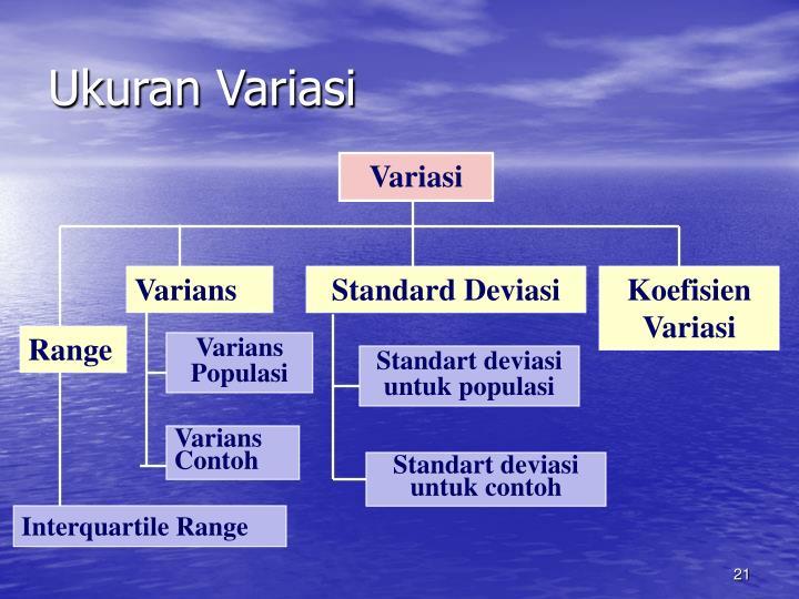 Ukuran Variasi