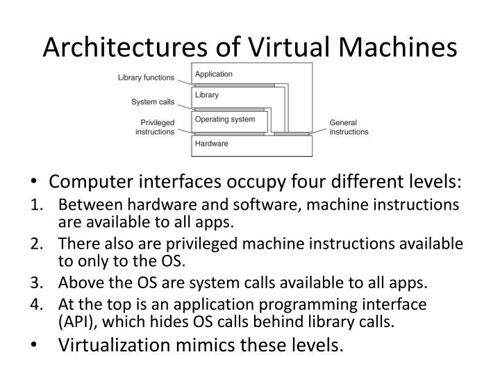 Architectures of Virtual Machines