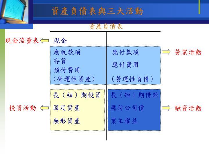 資產負債表與三大活動