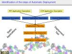 identification of the steps of automatic deployment