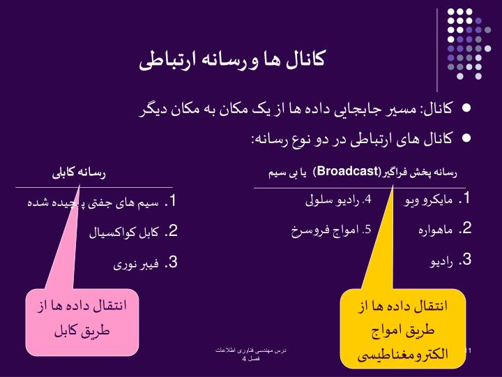 رسانه کابلی