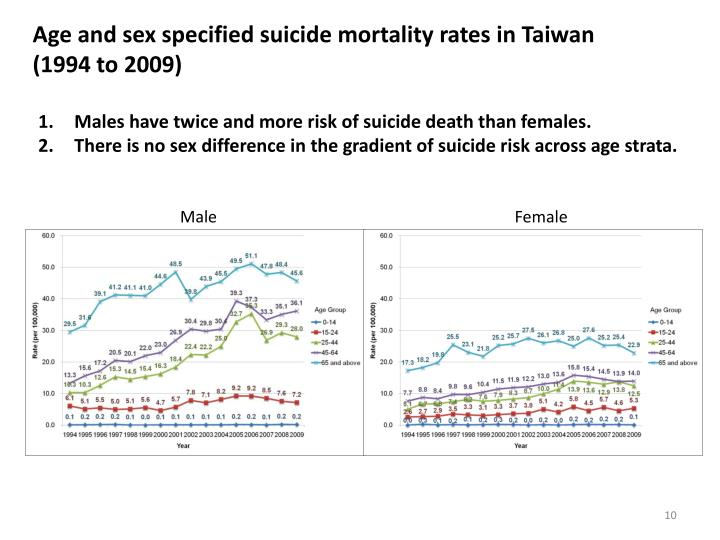 Age and sex specified suicide mortality rates in Taiwan