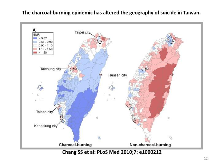 The charcoal-burning epidemic has altered the geography of suicide in Taiwan.