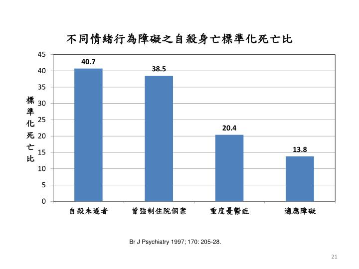 Br J Psychiatry 1997; 170: 205-28.