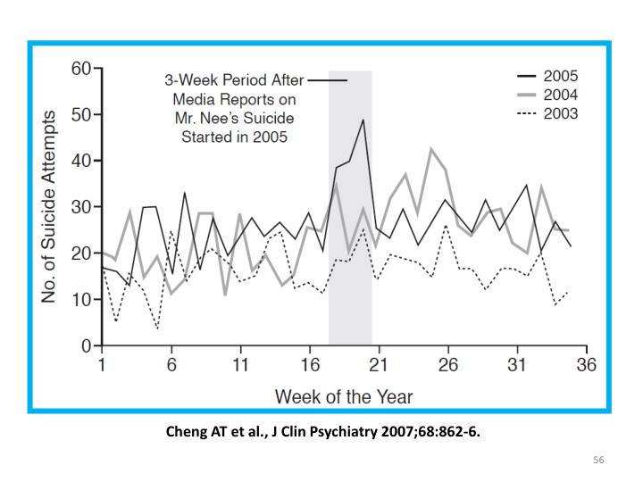 Cheng AT et al., J Clin Psychiatry 2007;68:862-6.