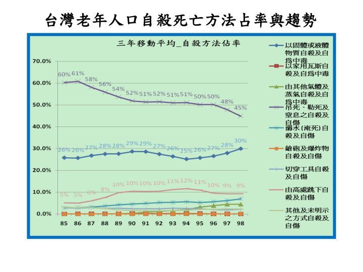 台灣老年人口自殺死亡方法占率與趨勢