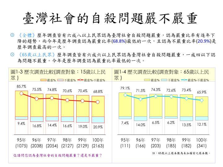 臺灣社會的自殺問題嚴不嚴重