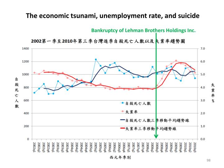 The economic tsunami, unemployment rate, and suicide