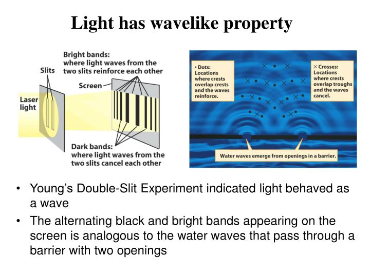 Light has wavelike property