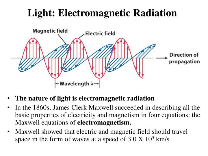 Light: Electromagnetic Radiation