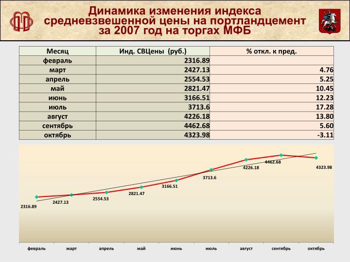 Динамика изменения индекса средневзвешенной цены на портландцемент за 2007 год на торгах МФБ