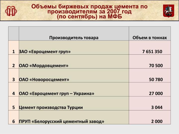 Объемы биржевых продаж цемента по производителям за 2007 год