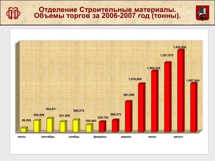 Отделение Строительные материалы. Объемы торгов за 2006-2007 год (тонны).