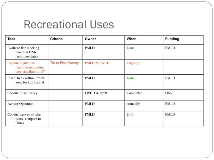 Recreational Uses