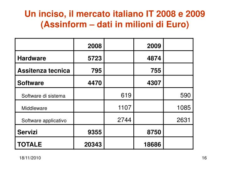 Un inciso, il mercato italiano IT 2008 e 2009 (Assinform – dati in milioni di Euro)