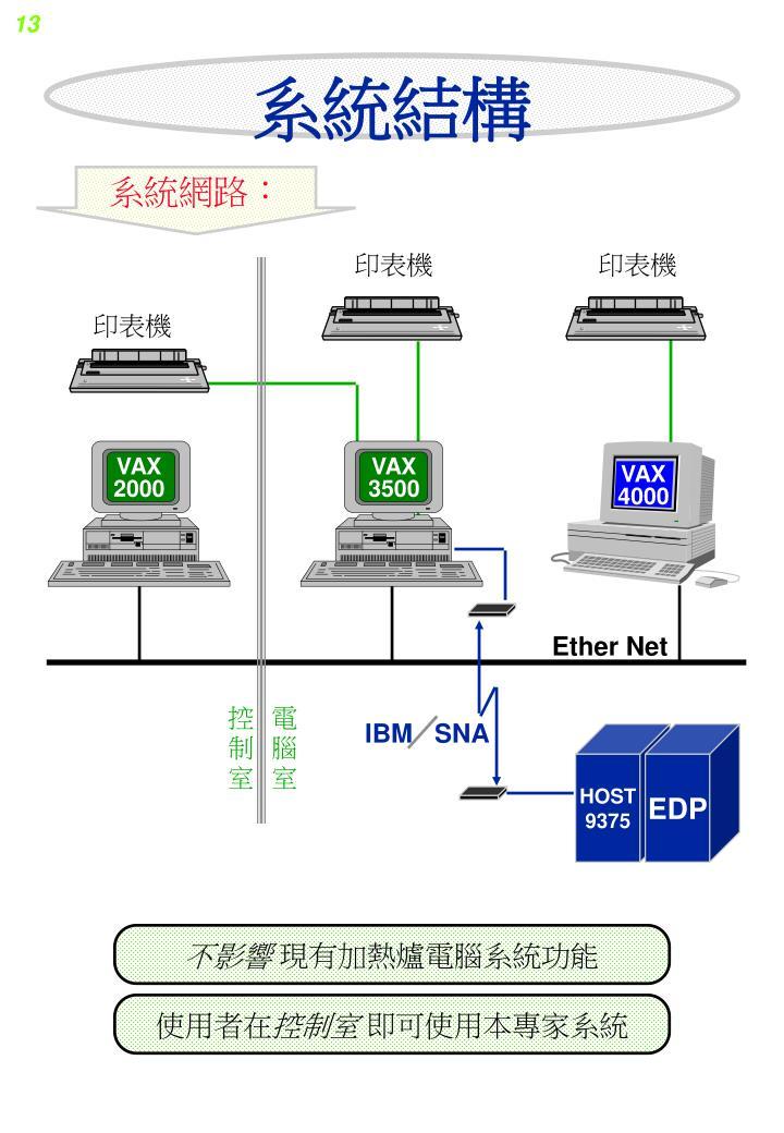 IBM   SNA
