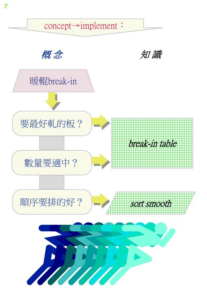 concept→implement