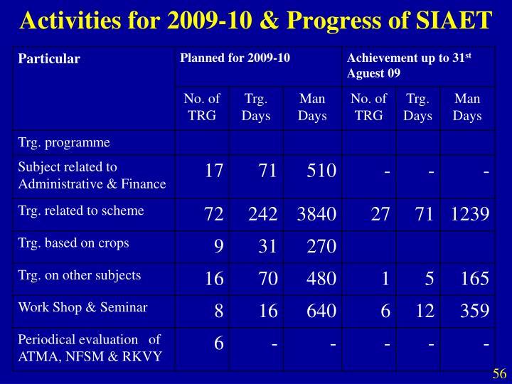 Activities for 2009-10 & Progress of SIAET