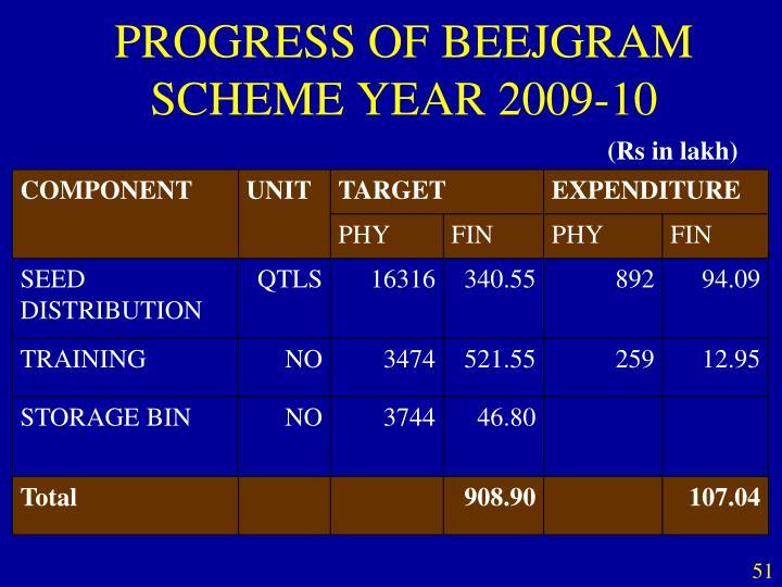 PROGRESS OF BEEJGRAM SCHEME YEAR 2009-10