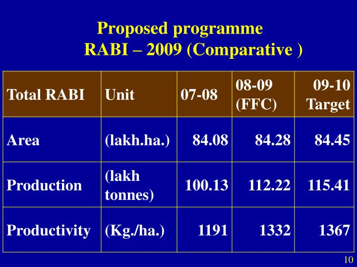 Proposed programme