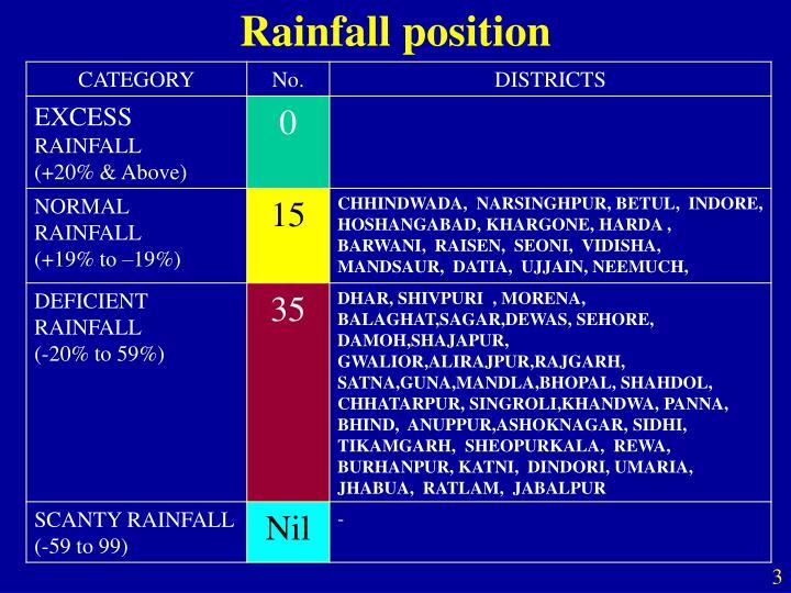 Rainfall position