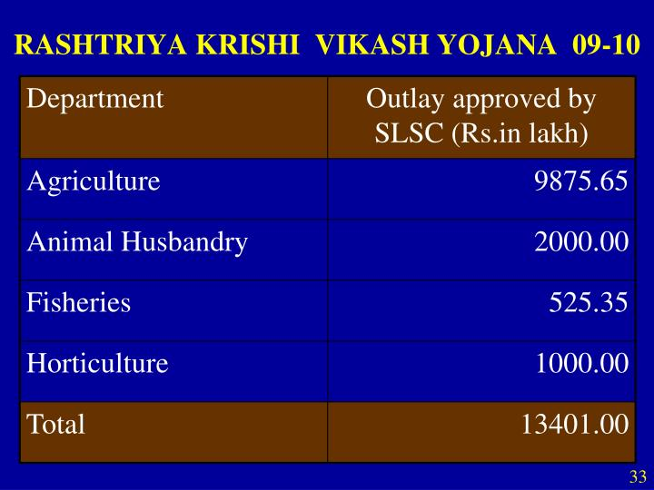 RASHTRIYA KRISHI  VIKASH YOJANA  09-10
