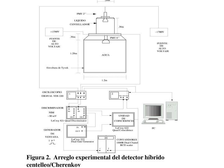 Figura 2.  Arreglo experimental del detector híbrido centelleo/Cherenkov