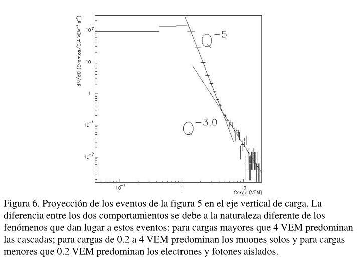 Figura 6. Proyección de los eventos de la figura 5 en el eje vertical de carga. La diferencia entre los dos comportamientos se debe a la naturaleza diferente de los fenómenos que dan lugar a estos eventos: para cargas mayores que 4 VEM predominan las cascadas; para cargas de 0.2 a 4 VEM predominan los muones solos y para cargas menores que 0.2 VEM predominan los electrones y fotones aislados.