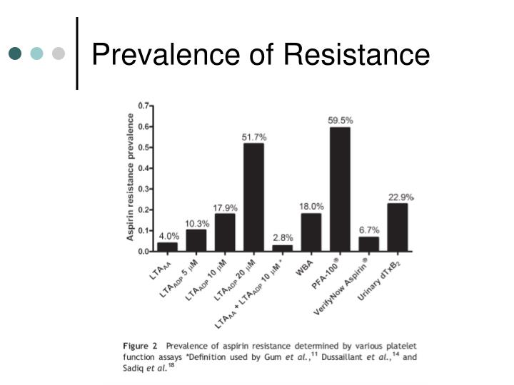 Prevalence of Resistance