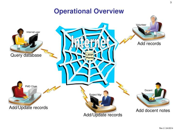 Operational overview