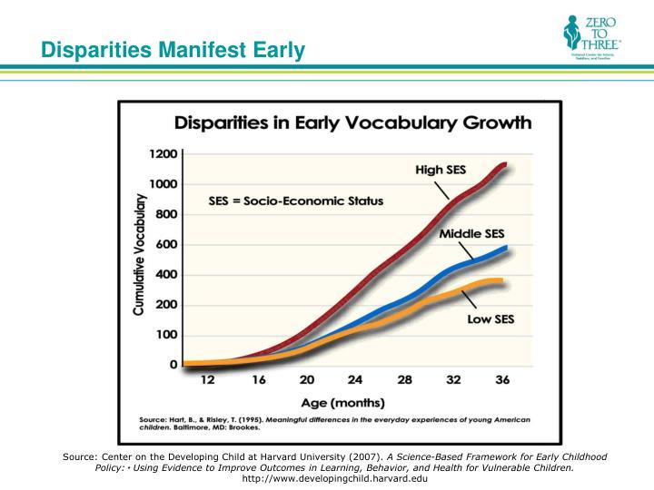 Disparities manifest early