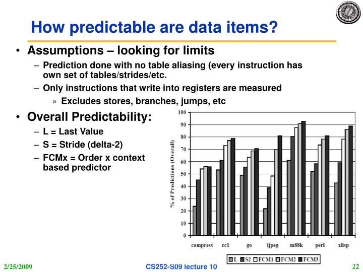 How predictable are data items?
