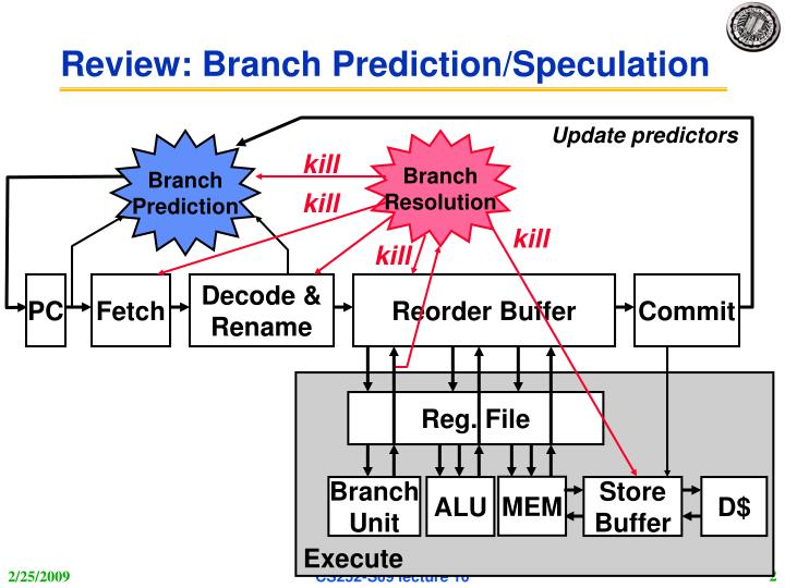 Review branch prediction speculation