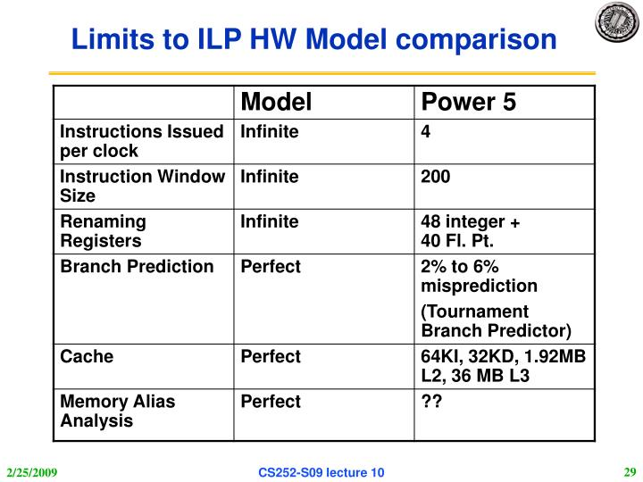 Limits to ILP HW Model comparison